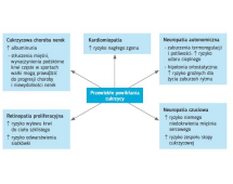 Przewlekłe powikłania cukrzycy a aktywność sportowa