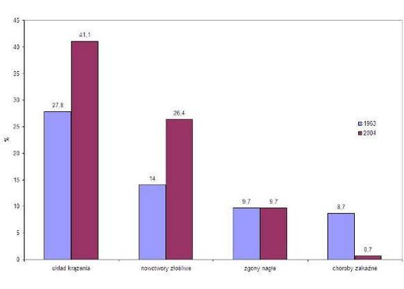 Porównanie procentowego udziału głównych przyczyn zgonów mężczyzn w Polsce w 1963 i w 2004 roku.