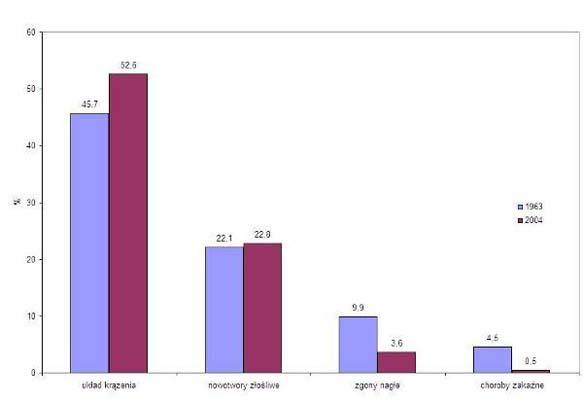 Porównanie procentowego udziału głównych przyczyn zgonów kobiet w Polsce w 1963 i w 2004 roku.