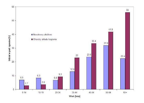 Porównanie procentowego udziału chorób układu krążenia i nowotworów złośliwych w puli zgonów, odnotowanych w 2004 roku wśród mężczyzn w różnym wieku.