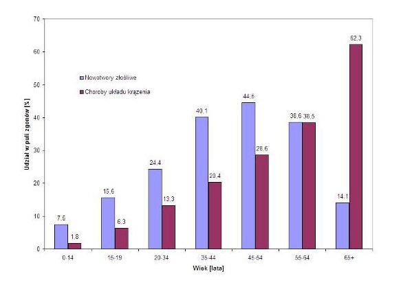 Porównanie procentowego udziału chorób układu krążenia i nowotworów złośliwych w puli zgonów, odnotowanych w 2004 roku wśród kobiet w różnym wieku.
