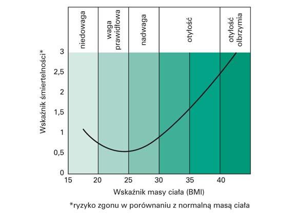 Ryzyko zgonu a wskaźnik masy ciała (BMI)